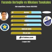 Facundo Bertoglio vs Nikolaos Tsoukalos h2h player stats