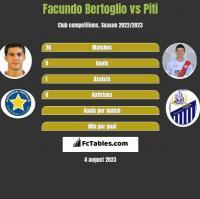 Facundo Bertoglio vs Piti h2h player stats