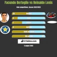 Facundo Bertoglio vs Reinaldo Lenis h2h player stats