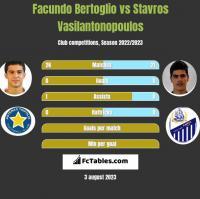 Facundo Bertoglio vs Stavros Vasilantonopoulos h2h player stats