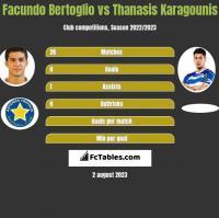 Facundo Bertoglio vs Thanasis Karagounis h2h player stats