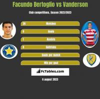 Facundo Bertoglio vs Vanderson h2h player stats