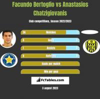Facundo Bertoglio vs Anastasios Chatzigiovanis h2h player stats