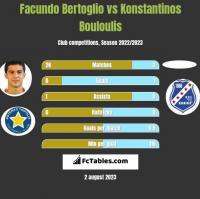 Facundo Bertoglio vs Konstantinos Bouloulis h2h player stats