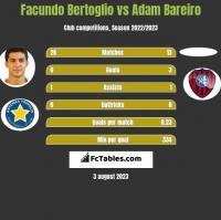 Facundo Bertoglio vs Adam Bareiro h2h player stats