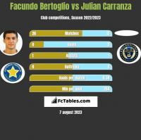 Facundo Bertoglio vs Julian Carranza h2h player stats