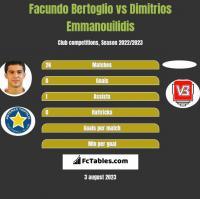 Facundo Bertoglio vs Dimitrios Emmanouilidis h2h player stats
