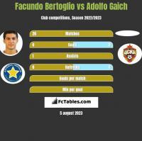 Facundo Bertoglio vs Adolfo Gaich h2h player stats