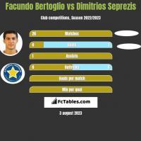 Facundo Bertoglio vs Dimitrios Seprezis h2h player stats
