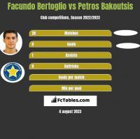 Facundo Bertoglio vs Petros Bakoutsis h2h player stats