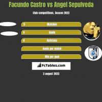 Facundo Castro vs Angel Sepulveda h2h player stats