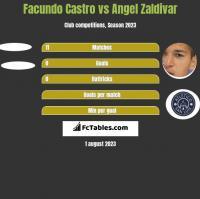 Facundo Castro vs Angel Zaldivar h2h player stats