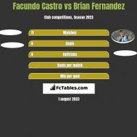 Facundo Castro vs Brian Fernandez h2h player stats