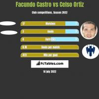Facundo Castro vs Celso Ortiz h2h player stats