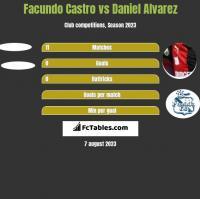 Facundo Castro vs Daniel Alvarez h2h player stats
