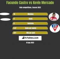 Facundo Castro vs Kevin Mercado h2h player stats