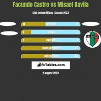 Facundo Castro vs Misael Davila h2h player stats