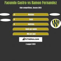 Facundo Castro vs Ramon Fernandez h2h player stats