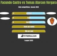 Facundo Castro vs Tomas Alarcon Vergara h2h player stats