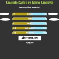 Facundo Castro vs Mario Sandoval h2h player stats