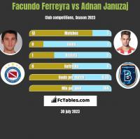 Facundo Ferreyra vs Adnan Januzaj h2h player stats