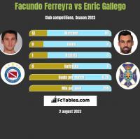 Facundo Ferreyra vs Enric Gallego h2h player stats