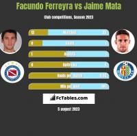 Facundo Ferreyra vs Jaime Mata h2h player stats