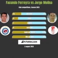 Facundo Ferreyra vs Jorge Molina h2h player stats