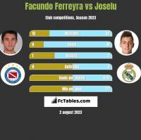 Facundo Ferreyra vs Joselu h2h player stats