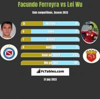 Facundo Ferreyra vs Lei Wu h2h player stats