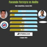 Facundo Ferreyra vs Nolito h2h player stats