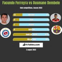 Facundo Ferreyra vs Ousmane Dembele h2h player stats