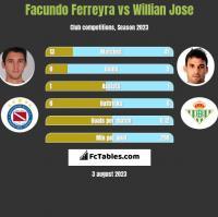 Facundo Ferreyra vs Willian Jose h2h player stats