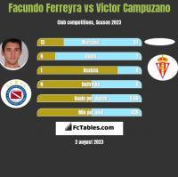 Facundo Ferreyra vs Victor Campuzano h2h player stats