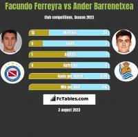 Facundo Ferreyra vs Ander Barrenetxea h2h player stats