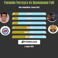 Facundo Ferreyra vs Anssumane Fati h2h player stats