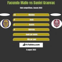 Facundo Mallo vs Daniel Graovac h2h player stats