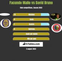 Facundo Mallo vs David Bruno h2h player stats