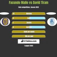 Facundo Mallo vs David Tiram h2h player stats