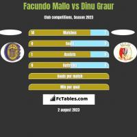 Facundo Mallo vs Dinu Graur h2h player stats