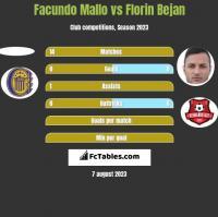Facundo Mallo vs Florin Bejan h2h player stats