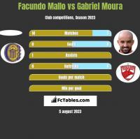 Facundo Mallo vs Gabriel Moura h2h player stats