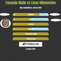 Facundo Mallo vs Linas Klimavicius h2h player stats