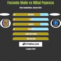 Facundo Mallo vs Mihai Popescu h2h player stats