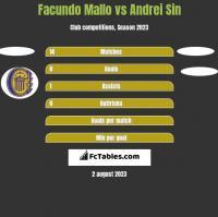 Facundo Mallo vs Andrei Sin h2h player stats