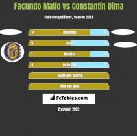 Facundo Mallo vs Constantin Dima h2h player stats