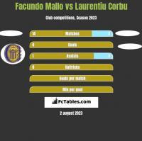 Facundo Mallo vs Laurentiu Corbu h2h player stats