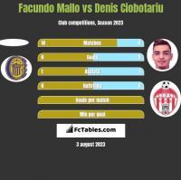Facundo Mallo vs Denis Ciobotariu h2h player stats