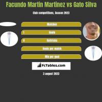 Facundo Martin Martinez vs Gato Silva h2h player stats