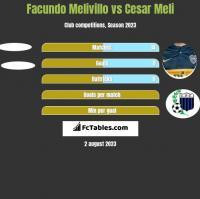 Facundo Melivillo vs Cesar Meli h2h player stats